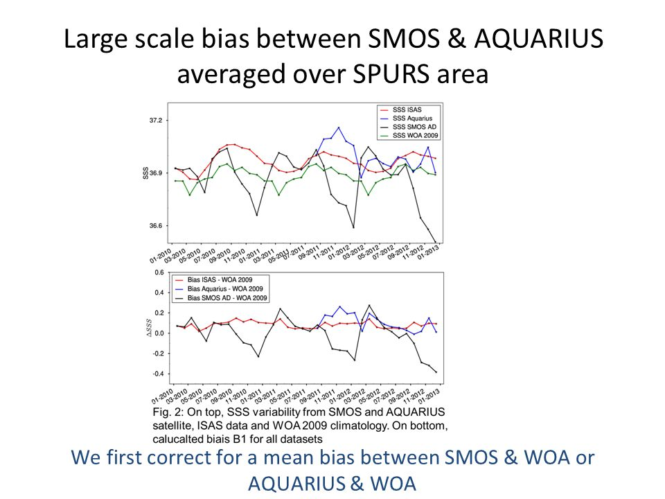 Large scale bias between SMOS & AQUARIUS averaged over SPURS area We first correct for a mean bias between SMOS & WOA or AQUARIUS & WOA