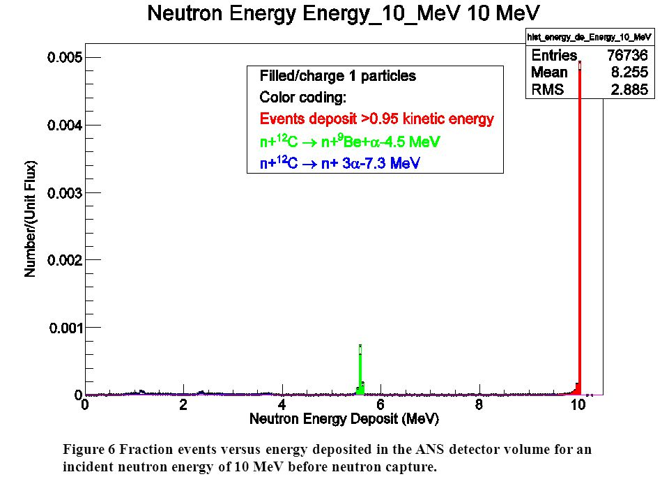 Figure 6 Fraction events versus energy deposited in the ANS detector volume for an incident neutron energy of 10 MeV before neutron capture.