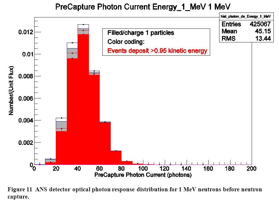 Figure 11 ANS detector optical photon response distribution for 1 MeV neutrons before neutron capture.