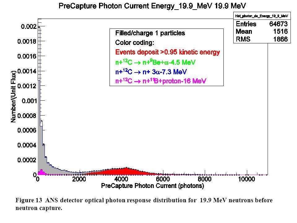 Figure 13 ANS detector optical photon response distribution for 19.9 MeV neutrons before neutron capture.