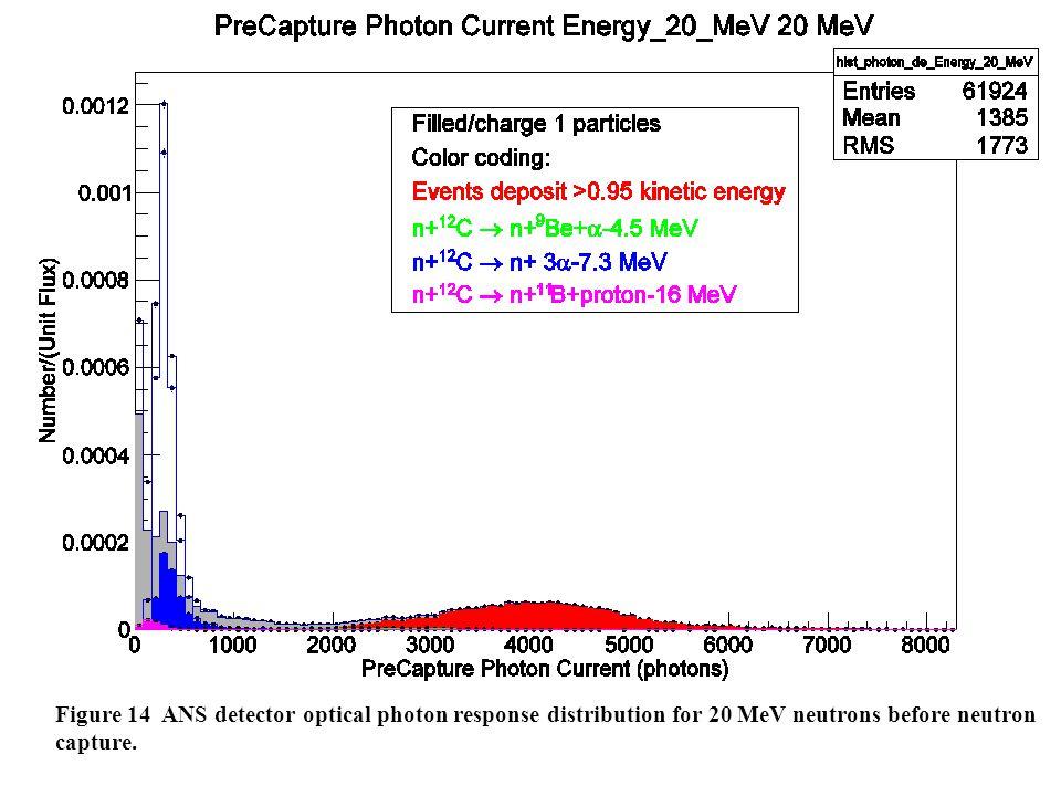 Figure 14 ANS detector optical photon response distribution for 20 MeV neutrons before neutron capture.
