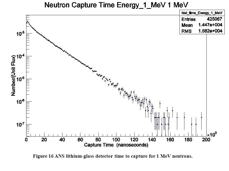 Figure 16 ANS lithium-glass detector time to capture for 1 MeV neutrons.