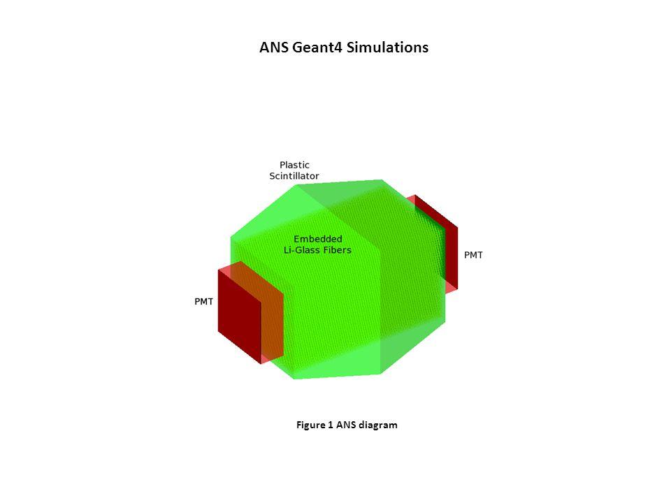 Figure 1 ANS diagram ANS Geant4 Simulations