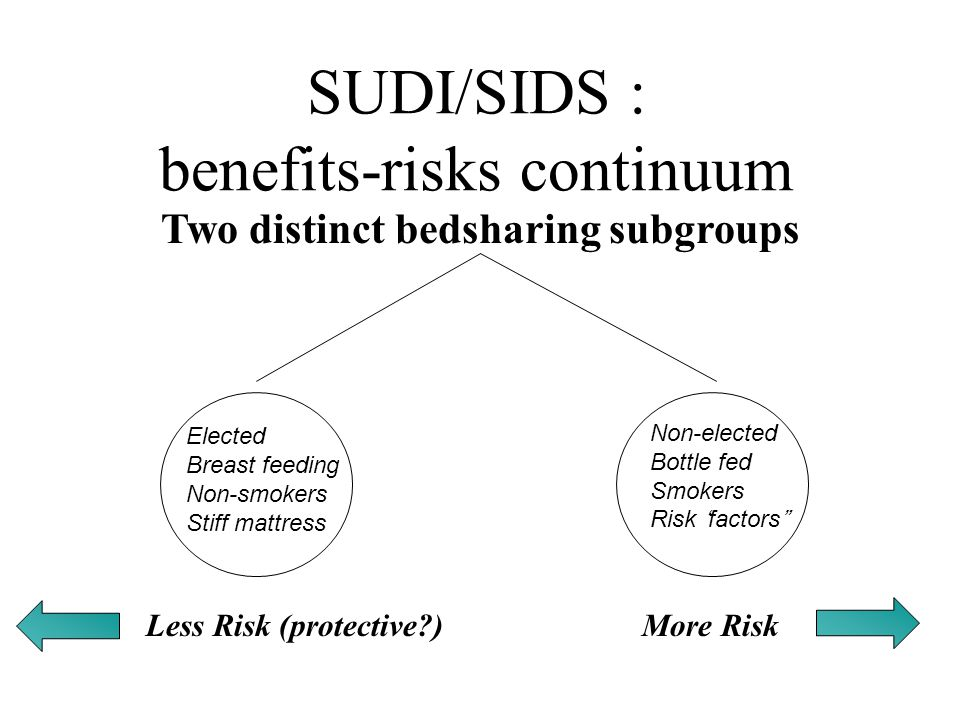 SUDI/SIDS : benefits-risks continuum Two distinct bedsharing subgroups Less Risk (protective?)More Risk Elected Breast feeding Non-smokers Stiff mattr