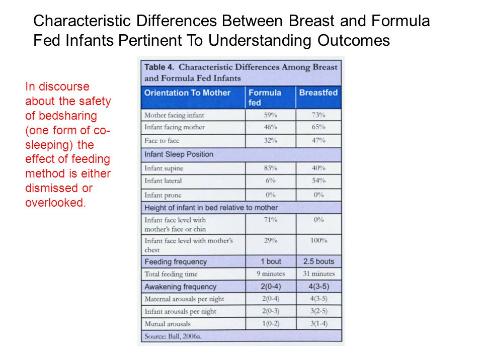 Characteristic Differences Between Breast and Formula Fed Infants Pertinent To Understanding Outcomes In discourse about the safety of bedsharing (one