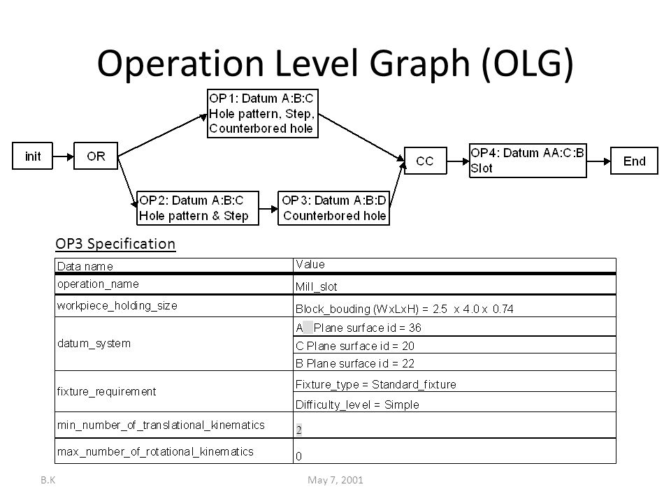 B.KMay 7, 2001 Operation Level Graph (OLG) OP3 Specification 2
