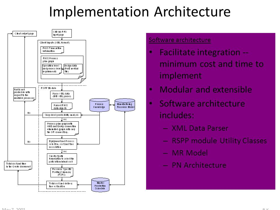 B.K May 7, 2001 Implementation Architecture Facilitate integration -- minimum cost and time to implement Modular and extensible Software architecture includes: – XML Data Parser – RSPP module Utility Classes – MR Model – PN Architecture Software architecture
