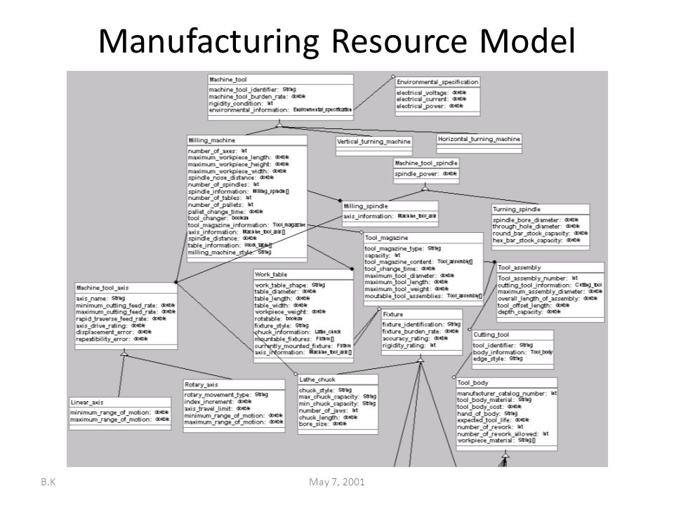 B.KMay 7, 2001 Manufacturing Resource Model Object-oriented Schema