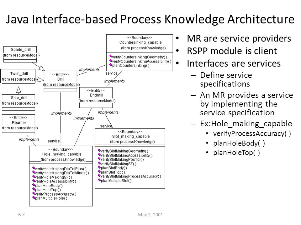 B.KMay 7, 2001 Java Interface-based Process Knowledge Architecture MR are service providers RSPP module is client Interfaces are services – Define service specifications – An MR provides a service by implementing the service specification – Ex:Hole_making_capable verifyProcessAccuracy( ) planHoleBody( ) planHoleTop( )