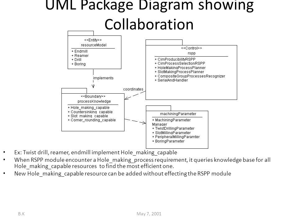 B.KMay 7, 2001 UML Package Diagram showing Collaboration Ex: Twist drill, reamer, endmill implement Hole_making_capable When RSPP module encounter a Hole_making_process requirement, it queries knowledge base for all Hole_making_capable resources to find the most efficient one.