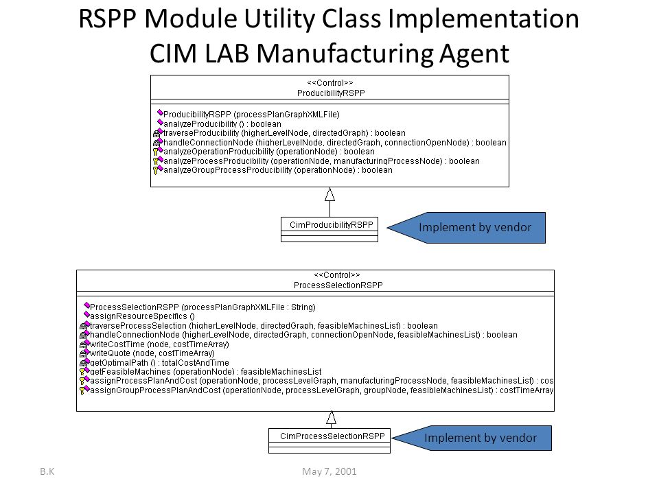 B.KMay 7, 2001 RSPP Module Utility Class Implementation CIM LAB Manufacturing Agent Implement by vendor