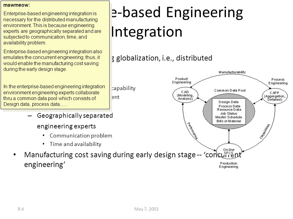 B.KMay 7, 2001 Research Motivation Enterprise-based Engineering Integration Prevalent of manufacturing globalization, i.e., distributed manufacturing – Small batch production Leverage manufacturing capability Leverage capital investment Core competency focus – Geographically separated engineering experts Communication problem Time and availability Manufacturing cost saving during early design stage -- 'concurrent engineering' Business motivation mawmeow: Enterprise-based engineering integration is necessary for the distributed manufacturing environment.