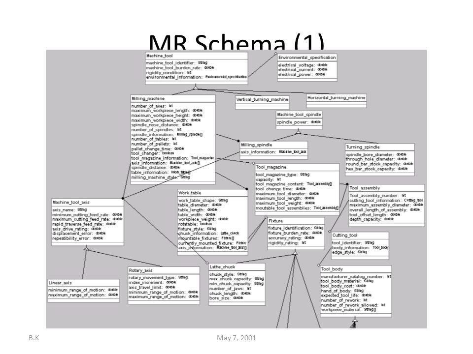 B.KMay 7, 2001 MR Schema (1)