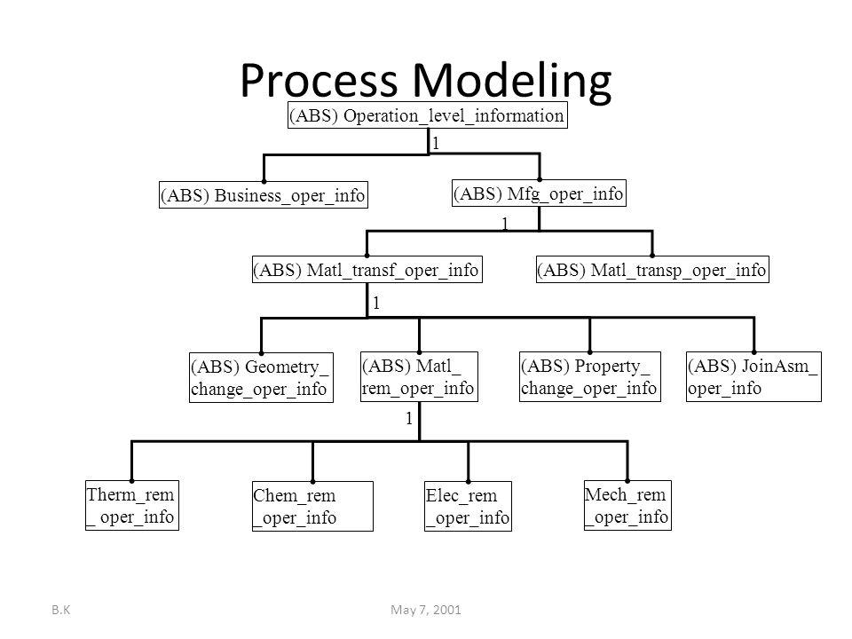 B.KMay 7, 2001 Process Modeling Mech_rem _oper_info Chem_rem _oper_info Elec_rem _oper_info Therm_rem _ oper_info (ABS) Operation_level_information (ABS) Matl_transf_oper_info(ABS) Matl_transp_oper_info (ABS) Matl_ rem_oper_info (ABS) Geometry_ change_oper_info (ABS) Property_ change_oper_info (ABS) JoinAsm_ oper_info (ABS) Mfg_oper_info (ABS) Business_oper_info 1 1 1 1