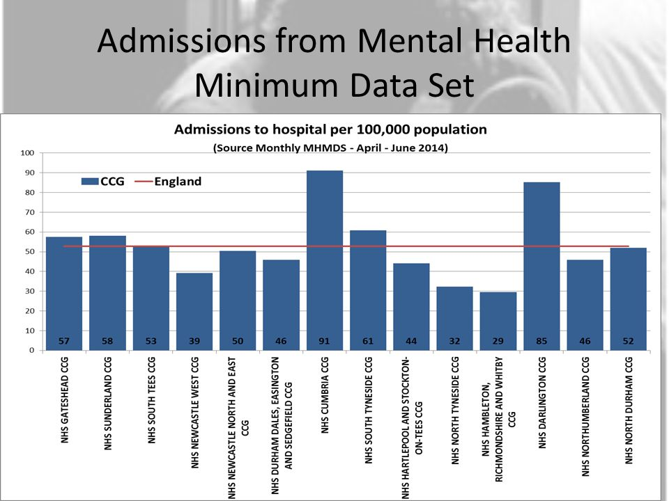 Admissions from Mental Health Minimum Data Set