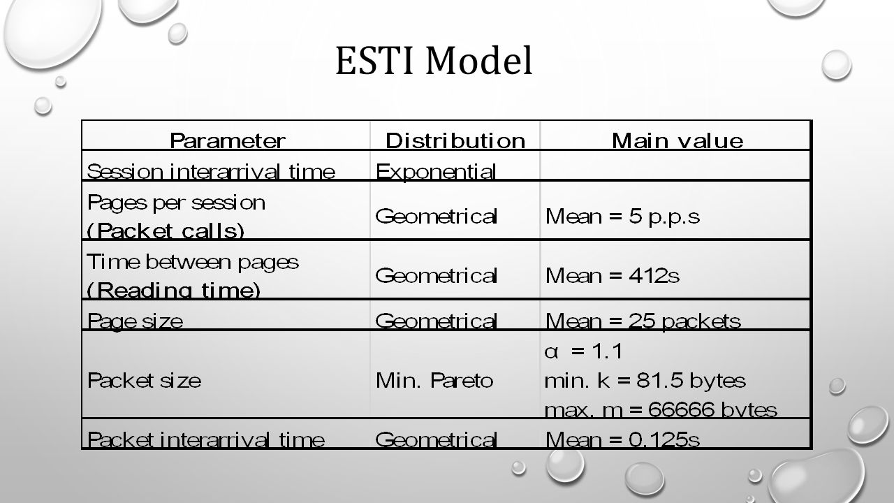 ESTI Model