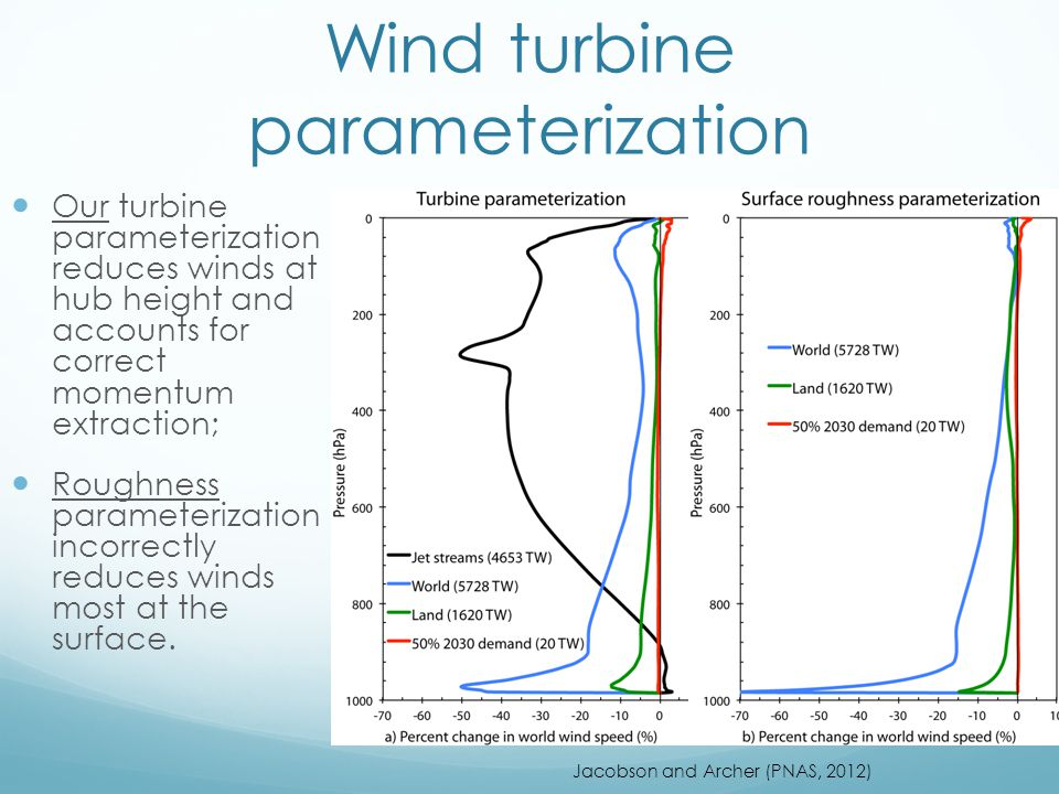 Wind turbine parameterization Our turbine parameterization reduces winds at hub height and accounts for correct momentum extraction; Roughness paramet