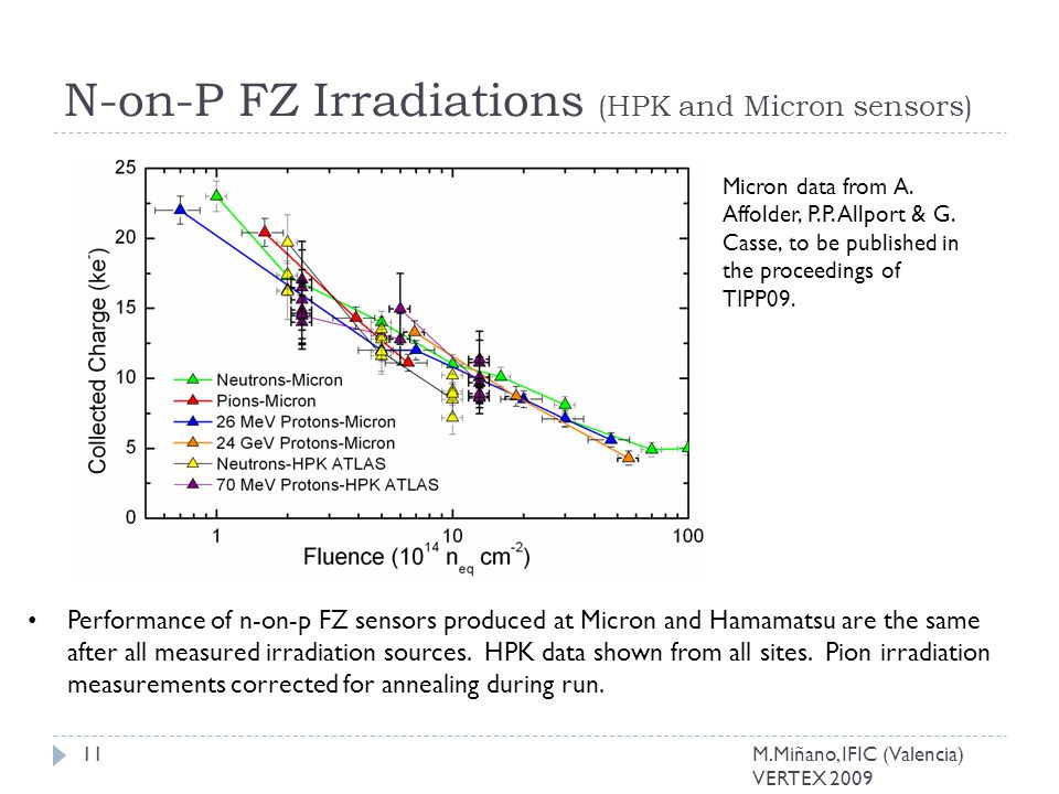 N-on-P FZ Irradiations (HPK and Micron sensors) Performance of n-on-p FZ sensors produced at Micron and Hamamatsu are the same after all measured irradiation sources.