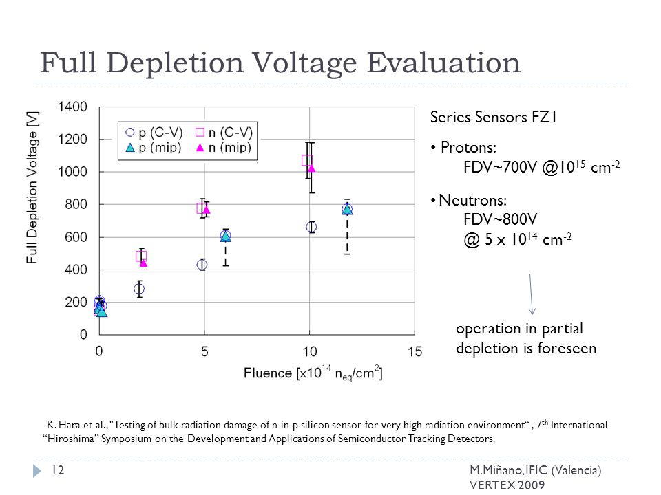 Full Depletion Voltage Evaluation Protons: FDV~700V @10 15 cm -2 Neutrons: FDV~800V @ 5 x 10 14 cm -2 K.