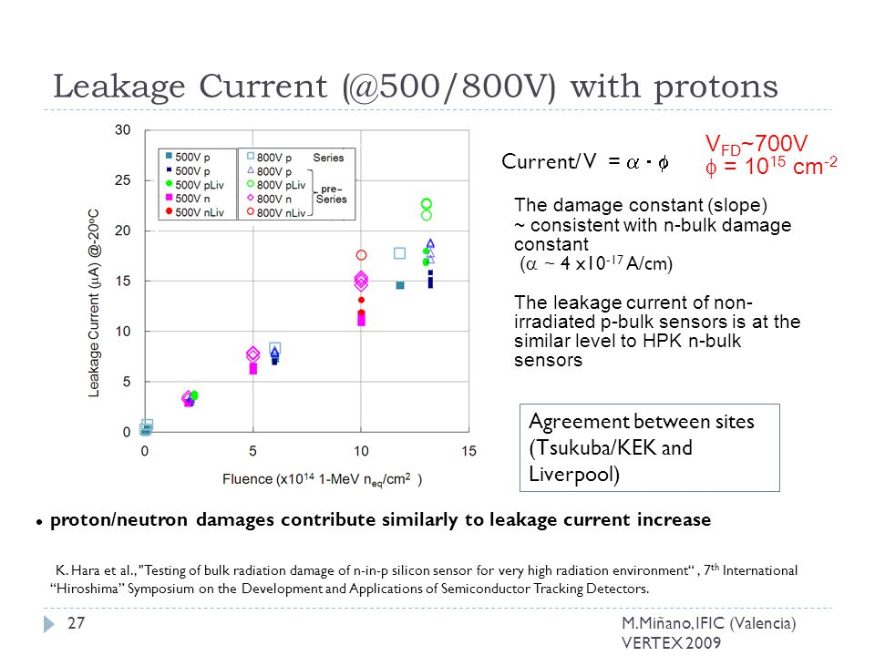 proton/neutron damages contribute similarly to leakage current increase The damage constant (slope) ~ consistent with n-bulk damage constant (  ~ 4 x10 -17 A/cm) The leakage current of non- irradiated p-bulk sensors is at the similar level to HPK n-bulk sensors V FD ~700V  = 10 15 cm -2 Current/ V =    Leakage Current (@500/800V) with protons Agreement between sites (Tsukuba/KEK and Liverpool) K.