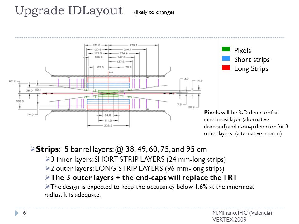Upgrade IDLayout Pixels will be 3-D detector for innermost layer (alternative diamond) and n-on-p detector for 3 other layers (alternative n-on-n) (likely to change)  Strips: 5 barrel layers: @ 38, 49, 60, 75, and 95 cm  3 inner layers: SHORT STRIP LAYERS (24 mm-long strips)  2 outer layers: LONG STRIP LAYERS (96 mm-long strips)  The 3 outer layers + the end-caps will replace the TRT  The design is expected to keep the occupancy below 1.6% at the innermost radius.