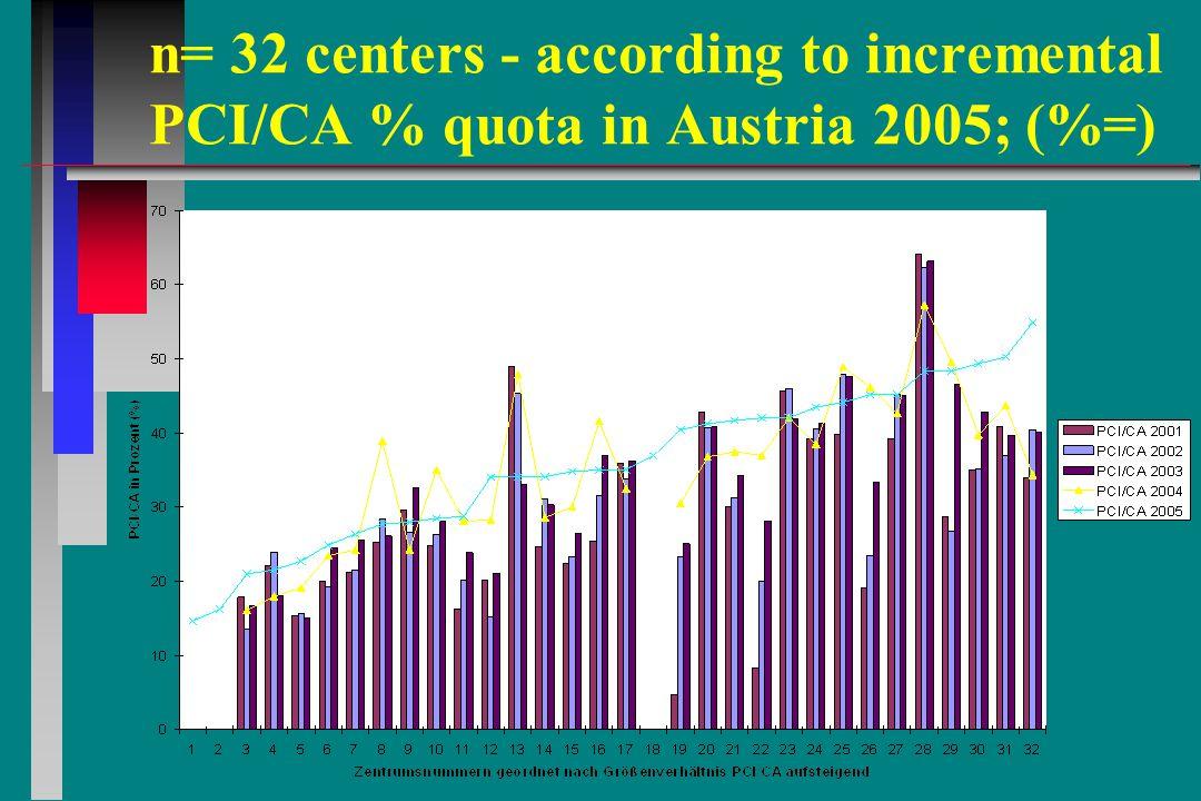 n= 32 centers - according to incremental PCI/CA % quota in Austria 2005; (%=)