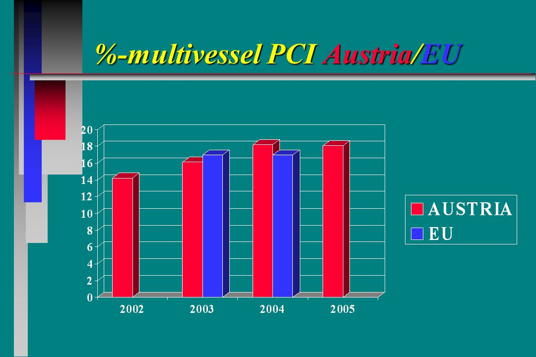 %-multivessel PCI Austria/EU %-multivessel PCI Austria/EU
