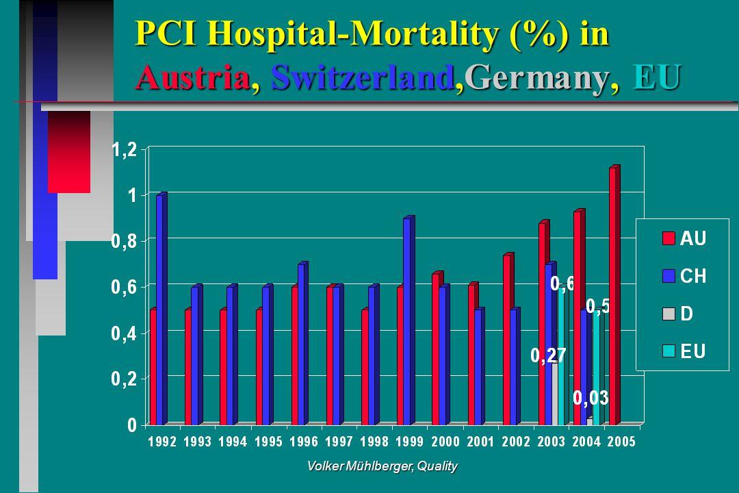 Volker Mühlberger, Quality PCI Hospital-Mortality (%) in Austria, Switzerland,Germany, EU