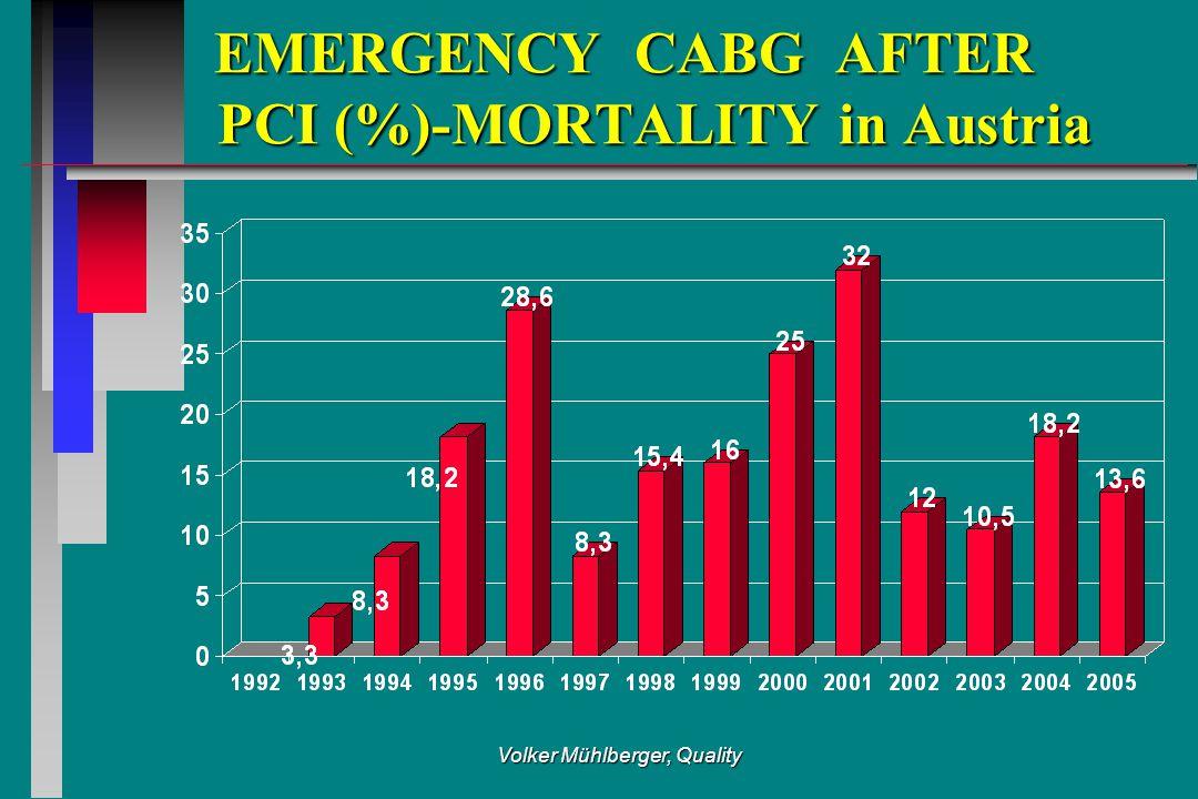 Volker Mühlberger, Quality EMERGENCY CABG AFTER PCI (%)-MORTALITY in Austria EMERGENCY CABG AFTER PCI (%)-MORTALITY in Austria