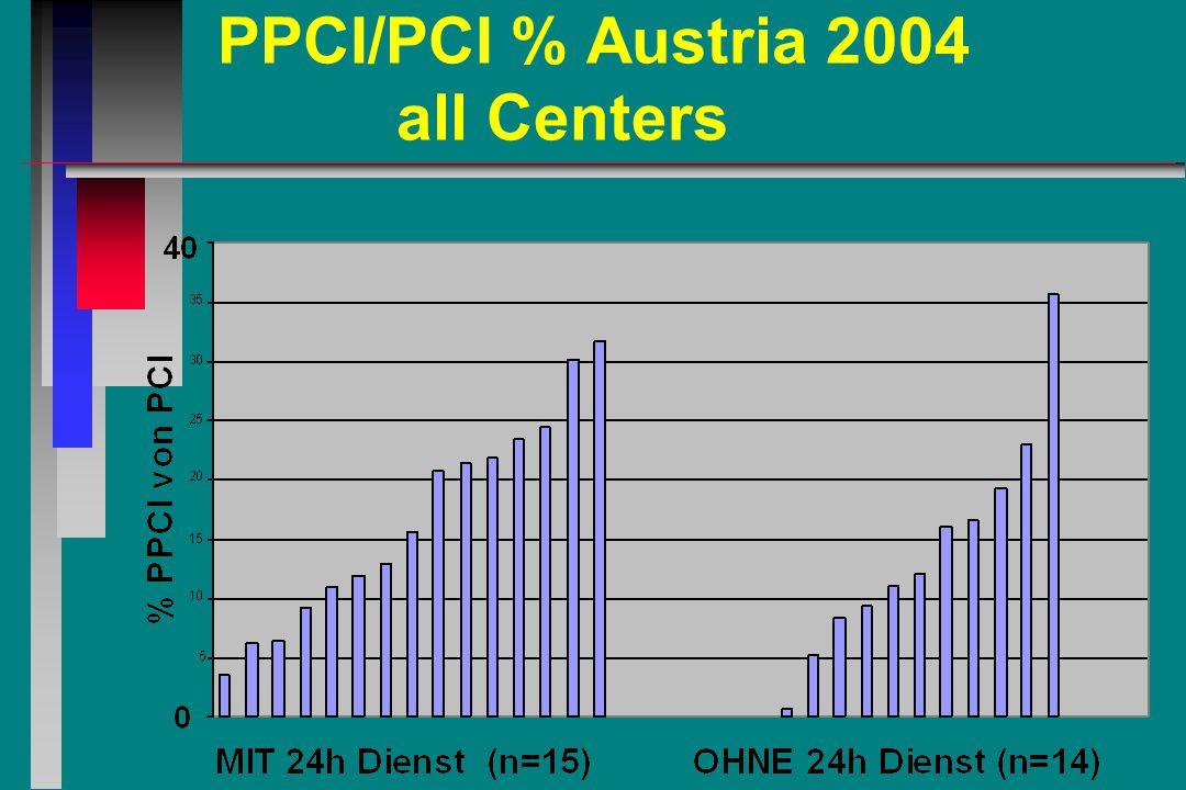 PPCI/PCI % Austria 2004 all Centers
