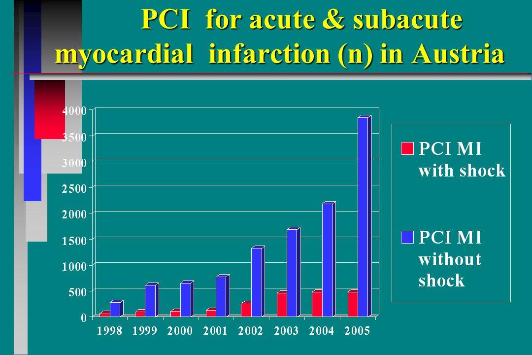 PCI for acute & subacute myocardial infarction (n) in Austria PCI for acute & subacute myocardial infarction (n) in Austria