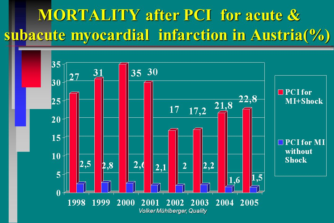 Volker Mühlberger, Quality MORTALITY after PCI for acute & subacute myocardial infarction in Austria(%) MORTALITY after PCI for acute & subacute myocardial infarction in Austria(%)