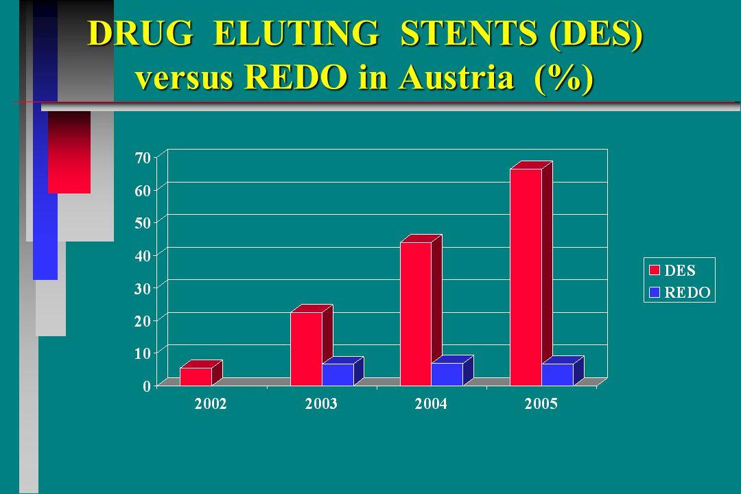 DRUG ELUTING STENTS (DES) versus REDO in Austria (%) DRUG ELUTING STENTS (DES) versus REDO in Austria (%)