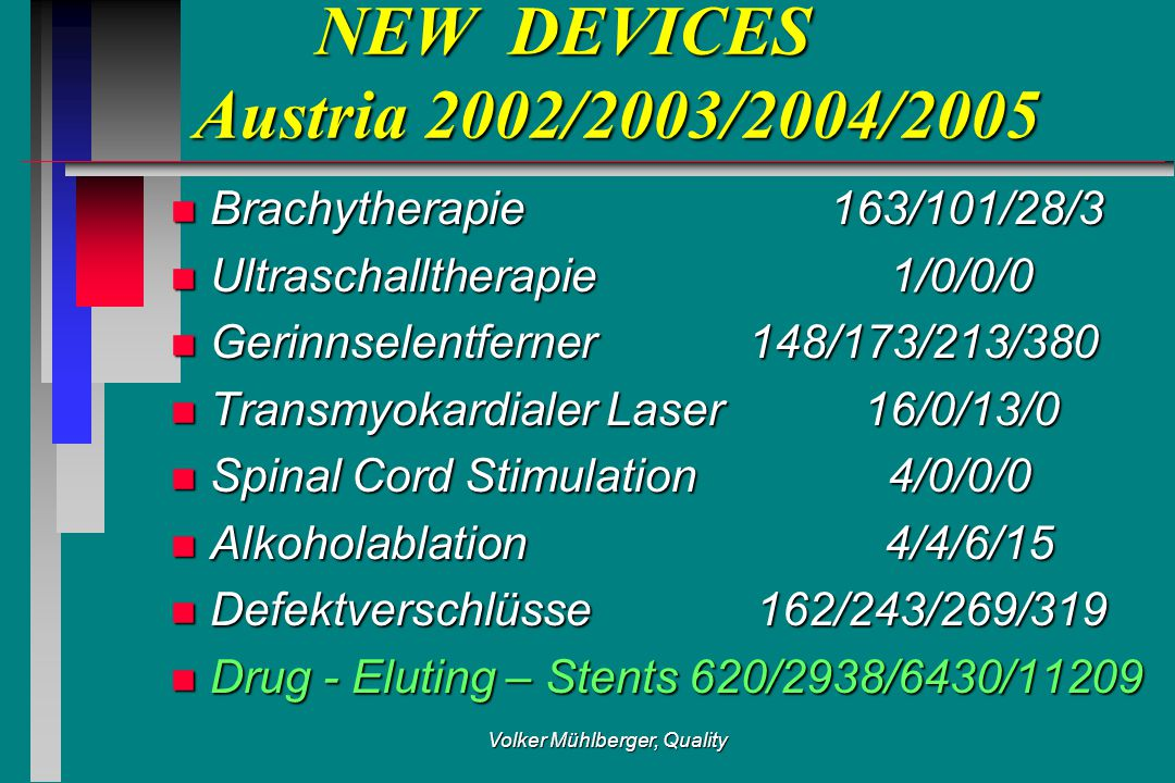 Volker Mühlberger, Quality NEW DEVICES Austria 2002/2003/2004/2005 NEW DEVICES Austria 2002/2003/2004/2005 n Brachytherapie 163/101/28/3 n Ultraschalltherapie 1/0/0/0 n Gerinnselentferner 148/173/213/380 n Transmyokardialer Laser 16/0/13/0 n Spinal Cord Stimulation 4/0/0/0 n Alkoholablation 4/4/6/15 n Defektverschlüsse 162/243/269/319 n Drug - Eluting – Stents 620/2938/6430/11209