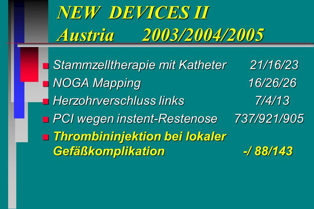 NEW DEVICES II Austria 2003/2004/2005 NEW DEVICES II Austria 2003/2004/2005 n Stammzelltherapie mit Katheter 21/16/23 n NOGA Mapping 16/26/26 n Herzohrverschluss links 7/4/13 n PCI wegen instent-Restenose 737/921/905 n Thrombininjektion bei lokaler Gefäßkomplikation -/ 88/143