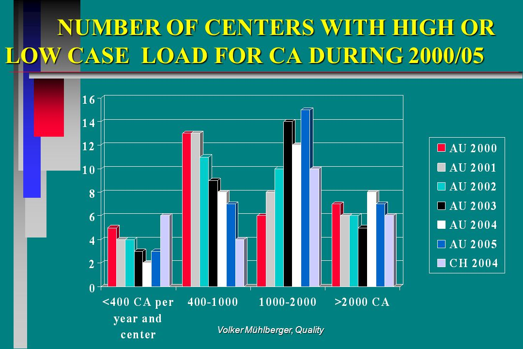 Volker Mühlberger, Quality NUMBER OF CENTERS WITH HIGH OR LOW CASE LOAD FOR CA DURING 2000/05 NUMBER OF CENTERS WITH HIGH OR LOW CASE LOAD FOR CA DURI