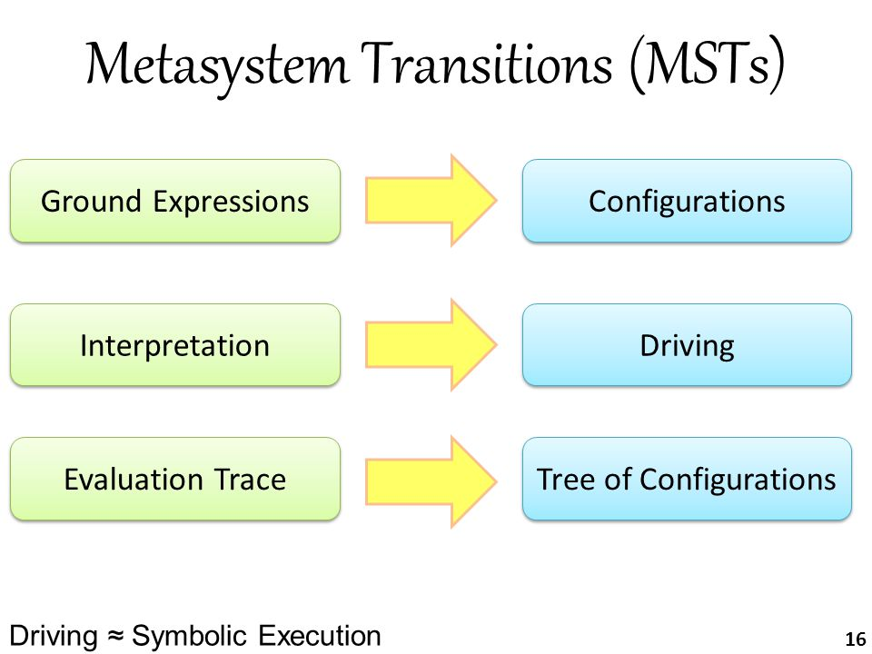 Metasystem Transitions (MSTs) Ground Expressions Configurations Evaluation Trace Tree of Configurations Interpretation Driving 16 Driving ≈ Symbolic E