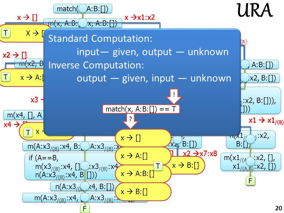 match(x, A:B:[]) x3  B x3  x3 /{B} T T if (x1==A, m(x2, B:[], x1:x2, A:B:[]), n(x1:x2, A:B:[])) m(x, A:B:[], x, A:B:[]) m(x2, B:[], A:x2, A:B:[]) n(x1 /{A} :x2, A:B:[]) T T if (x3==B, m(x4, [], A:x3:x4, A:B:[]), n(А:x3:x4, A:B:[])) T T F F m(x1 /{A} :x2, B:[], x1 /{A} :x2, B:[]) if(x1 /{A} ==B, m(x2, [], x1 /{A} :x2, B:[])), n(x1 /{A} :x2, B:[])) if(x1 /{A} ==B, m(x2, [], x1 /{A} :x2, B:[])), n(x1 /{A} :x2, B:[])) T T F F m(x4, [], A:B:x4, A:B:[]) n(А:x3 /{B} :x4, A:B:[]) m(x1 /{A,B} :x2, [], x1 /{A,B} :x2, []) F F m(А:x3 /{B} :x4, B:[], А:x3 /{B} :x4, B:[]) if (A==B, m(x3 /{B} :x4, [], А:x3 /{B} :x4, B:[]), n(А:x3 /{B} :x4, B:[])) n(А:x3 /{B} :x4, B:[]) m(А:x3 /{B} :x4, [], А:x3 /{B} :x4, []) F F x  []x  x1:x2 x1  A x1  x /{A} x4  []x4  x5:x6 x1  x1 /{B} x1  B x2  []x2  x7:x8 n(x1 /{A,B} :x2, B:[]) m(x2, [], B:x2, B:[]) x2  [] x2  x3:x4 x3  B x3  x3 /{B} T T T T T T F F T T F F F F F F x  []x  x1:x2 x1  A x1  x1 /{A} x4  []x4  x5:x6 x1  x1 /{B} x1  B x2  []x2  x7:x8 x2  [] x2  x3:x4 X  [] x  A:[] x  A:B:[] x  B:[] Standard Computation: input— given, output — unknown Inverse Computation: output — given, input — unknown Standard Computation: input— given, output — unknown Inverse Computation: output — given, input — unknown match(x, A:B:[]) == T .