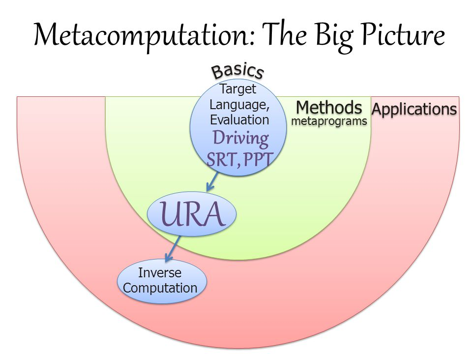 Metacomputation: The Big Picture B B a a s s i i c c s s Methods Applications metaprograms Target Language, Evaluation Driving SRT, PPT Inverse Comput