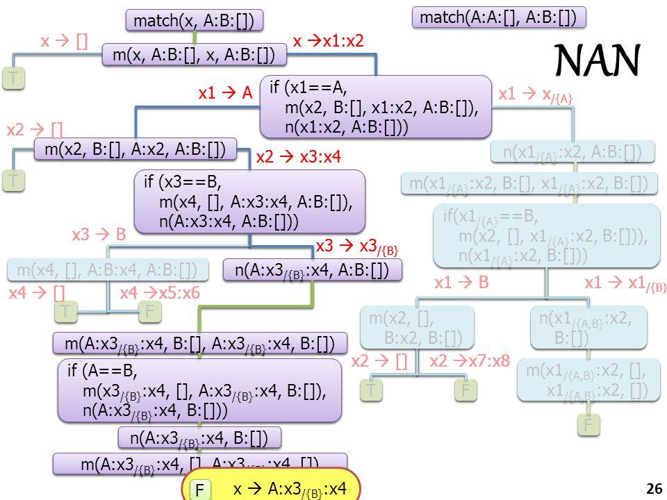 x3  B x3  x3 /{B} match(x, A:B:[]) T T if (x1==A, m(x2, B:[], x1:x2, A:B:[]), n(x1:x2, A:B:[])) m(x, A:B:[], x, A:B:[]) m(x2, B:[], A:x2, A:B:[]) n(x1 /{A} :x2, A:B:[]) T T if (x3==B, m(x4, [], A:x3:x4, A:B:[]), n(А:x3:x4, A:B:[])) T T F F m(x1 /{A} :x2, B:[], x1 /{A} :x2, B:[]) if(x1 /{A} ==B, m(x2, [], x1 /{A} :x2, B:[])), n(x1 /{A} :x2, B:[])) if(x1 /{A} ==B, m(x2, [], x1 /{A} :x2, B:[])), n(x1 /{A} :x2, B:[])) T T F F m(x4, [], A:B:x4, A:B:[]) n(А:x3 /{B} :x4, A:B:[]) m(x1 /{A,B} :x2, [], x1 /{A,B} :x2, []) F F m(А:x3 /{B} :x4, B:[], А:x3 /{B} :x4, B:[]) if (A==B, m(x3 /{B} :x4, [], А:x3 /{B} :x4, B:[]), n(А:x3 /{B} :x4, B:[])) n(А:x3 /{B} :x4, B:[]) m(А:x3 /{B} :x4, [], А:x3 /{B} :x4, []) F F x  []x  x1:x2 x1  A x1  x /{A} x4  []x4  x5:x6 x1  x1 /{B} x1  B x2  []x2  x7:x8 n(x1 /{A,B} :x2, B:[]) m(x2, [], B:x2, B:[]) x2  [] x2  x3:x4 match(A:A:[], A:B:[]) x3  B x3  x3 /{B} match(x, A:B:[]) T T if (x1==A, m(x2, B:[], x1:x2, A:B:[]), n(x1:x2, A:B:[])) m(x, A:B:[], x, A:B:[]) m(x2, B:[], A:x2, A:B:[]) n(x1 /{A} :x2, A:B:[]) T T if (x3==B, m(x4, [], A:x3:x4, A:B:[]), n(А:x3:x4, A:B:[])) T T F F m(x1 /{A} :x2, B:[], x1 /{A} :x2, B:[]) if(x1 /{A} ==B, m(x2, [], x1 /{A} :x2, B:[])), n(x1 /{A} :x2, B:[])) if(x1 /{A} ==B, m(x2, [], x1 /{A} :x2, B:[])), n(x1 /{A} :x2, B:[])) T T F F m(x4, [], A:B:x4, A:B:[]) n(А:x3 /{B} :x4, A:B:[]) m(x1 /{A,B} :x2, [], x1 /{A,B} :x2, []) F F m(А:x3 /{B} :x4, B:[], А:x3 /{B} :x4, B:[]) if (A==B, m(x3 /{B} :x4, [], А:x3 /{B} :x4, B:[]), n(А:x3 /{B} :x4, B:[])) n(А:x3 /{B} :x4, B:[]) m(А:x3 /{B} :x4, [], А:x3 /{B} :x4, []) F F x  []x  x1:x2 x1  A x1  x /{A} x4  []x4  x5:x6 x1  x1 /{B} x1  B x2  []x2  x7:x8 n(x1 /{A,B} :x2, B:[]) m(x2, [], B:x2, B:[]) x2  [] x2  x3:x4 x  A:x3 /{B} :x4 F F NAN 26