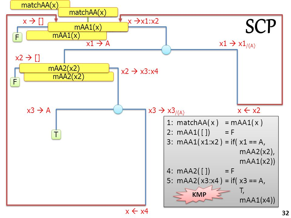 match(A:A:[],x) F F m(A:A:[], x, A:A:[],x) m(A:[], x2, A:A:[], A:x2) F F T T x  []x  x1:x2 x1  Ax1  x1 /{A} x2  [] x2  x3:x4 x3  Ax3  x3 /{A} x  x4 x  x2 matchAA(x) mAA1(x) mAA2(x2) matchAA(x) mAA1(x) mAA2(x2) 1: matchAA( x )= mAA1( x ) 2: mAA1( [ ])= F 3: mAA1( x1:x2 )= if( x1 == A, mAA2(x2), mAA1(x2)) 4: mAA2( [ ])= F 5: mAA2( x3:x4 )= if( x3 == A, T, mAA1(x4)) 1: matchAA( x )= mAA1( x ) 2: mAA1( [ ])= F 3: mAA1( x1:x2 )= if( x1 == A, mAA2(x2), mAA1(x2)) 4: mAA2( [ ])= F 5: mAA2( x3:x4 )= if( x3 == A, T, mAA1(x4)) SCP 32 KMP