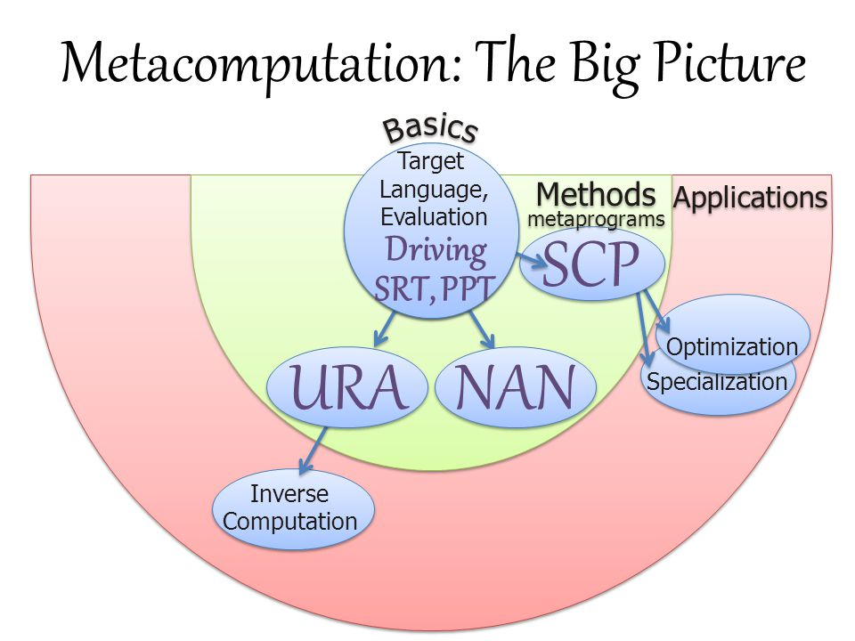 Metacomputation: The Big Picture B B a a s s i i c c s s Specialization Optimization SCP Target Language, Evaluation Driving SRT, PPT Inverse Computat