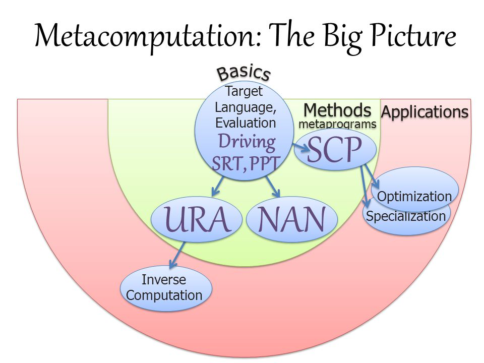 Metacomputation: The Big Picture B B a a s s i i c c s s Methods Applications metaprograms Specialization Optimization SCP Target Language, Evaluation