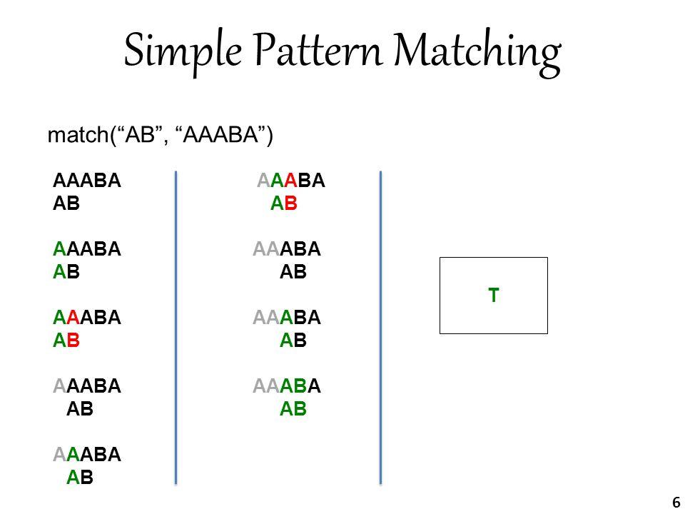 Simple Pattern Matching match( AB , AAABA ) AAABA AB AAABA ABAB ABAB AAB AAABA AABAAB AAB AAABA AAAB AAABA AAAB AAABA AAAB T 6