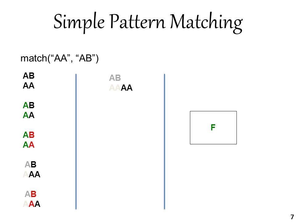 Simple Pattern Matching match( AA , AB ) AB AA ABABA ABABA AB AB AAA AB AB AAAAAA ABAA F 7