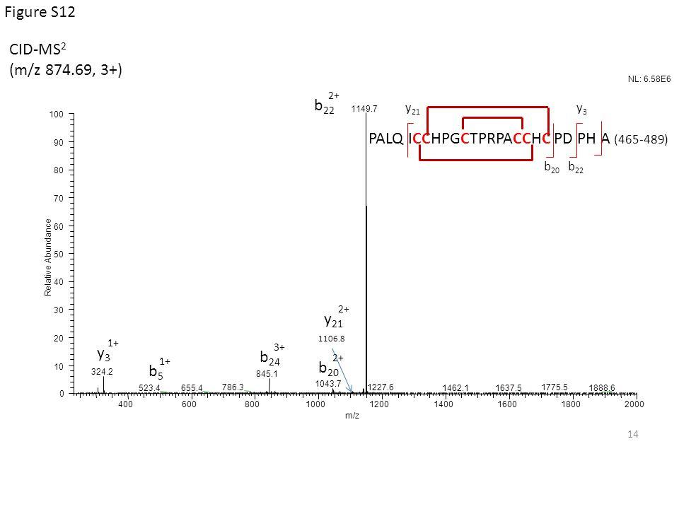 y3y3 1+ b5b5 b 20 2+ b 22 2+ b 24 3+ 1106.8 y 21 2+ b 22 y3y3 CID-MS 2 (m/z 874.69, 3+) 14 PALQ ICCHPGCTPRPACCHC PD PH A (465-489) y 21 b 20 Figure S1