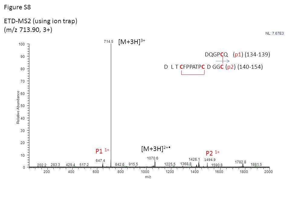 1494.9 DQGPCQ (p1) (134-139) D L T CFPPATPC D GGC (p2) (140-154) [M+3H] 2+ P1 1+ P2 1+ [M+3H] 3+ ETD-MS2 (using ion trap) (m/z 713.90, 3+) NL:7.67E3 7