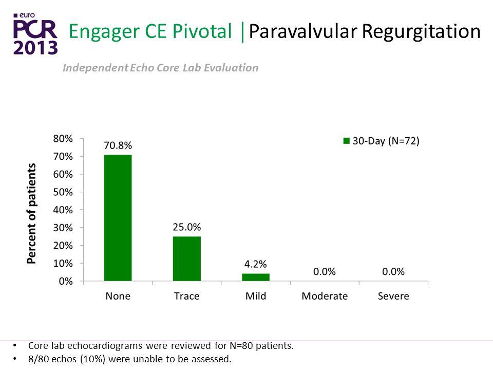 Engager CE Pivotal │Paravalvular Regurgitation Independent Echo Core Lab Evaluation Core lab echocardiograms were reviewed for N=80 patients. 8/80 ech