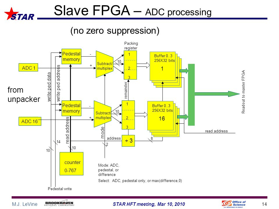 M.J. LeVine14STAR HFT meeting, Mar 10, 2010 STAR Slave FPGA – ADC processing Pedestal write ADC 1 ADC 16 counter 0-767 Pedestal memory Pedestal memory