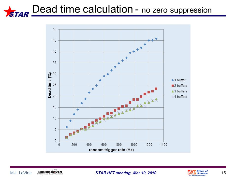 M.J. LeVine15STAR HFT meeting, Mar 10, 2010 STAR Dead time calculation - no zero suppression